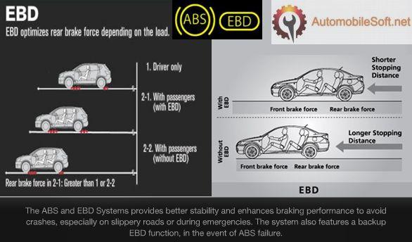 electronic brakeforce limitation
