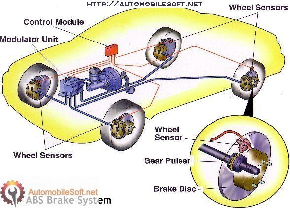 Anti-lock braking