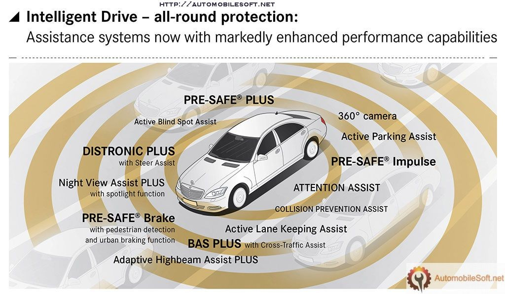 Automobile Safety Class